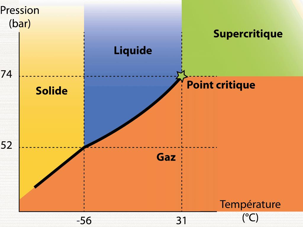 Diagramme de phases d'un corps pur - ©IFS.jpg
