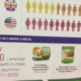 III- Etat du marché, lancements produits et perspectives d'évolution pour les substituts de viande bio