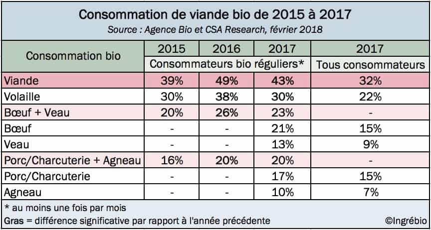 Consommation viande bio