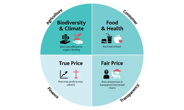 L'OPTA propose un programme pour atteindre les objectifs « Farm to Fork »
