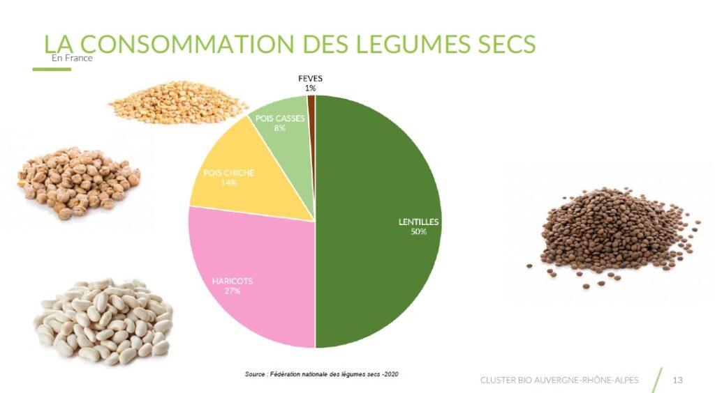 Graphe de la consommation des légumes secs en France.