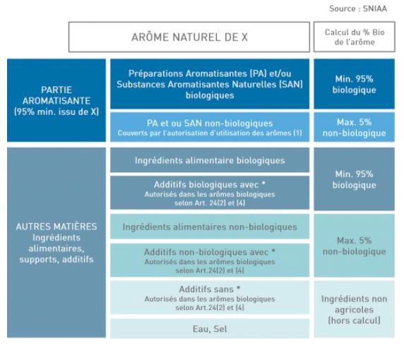 Définition arôme biologique selon le nouveau règlement bio