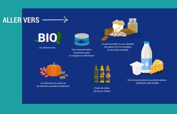 Bio, Nutri-Score et aliments ultra-transformés s'invitent dans le Programme National nutrition Santé S 4.