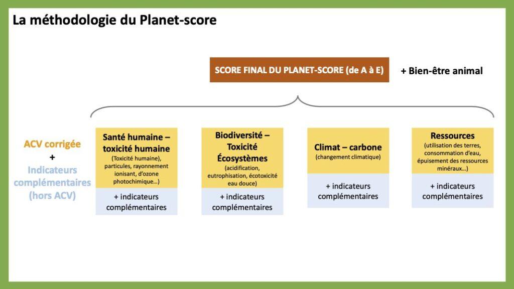 méthodologie du Planet-Score