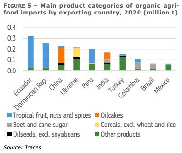 Produits bio importes par pays 2020
