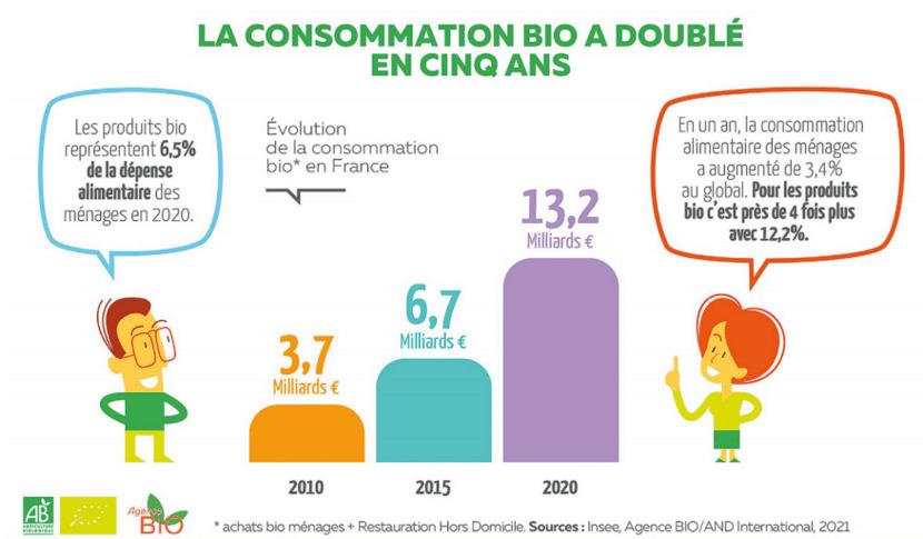 Agence bio : Évolution de la consommation bio